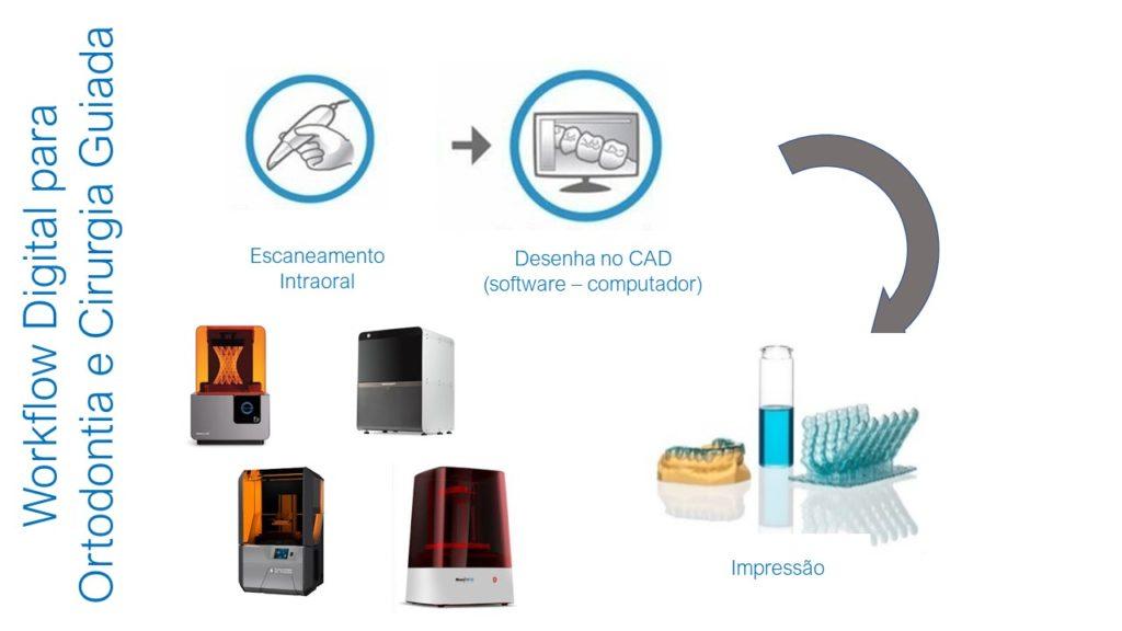 Fluxo digital em odontologia